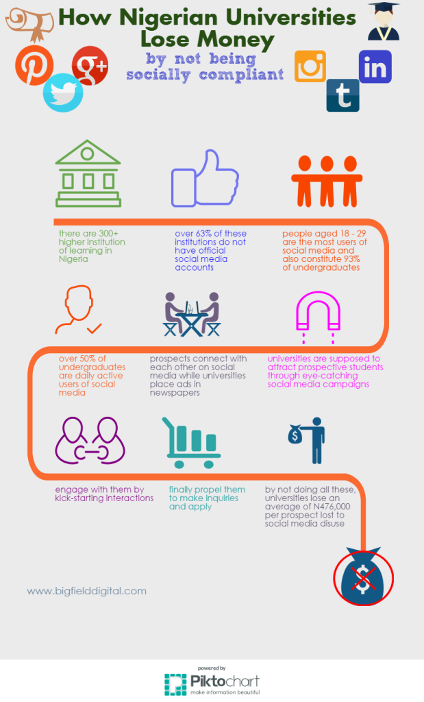 Nigerian Universities and Social Media infographic