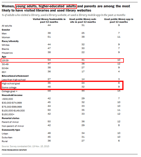 Pew Report Stats on Adoption of Digital Tools for Education