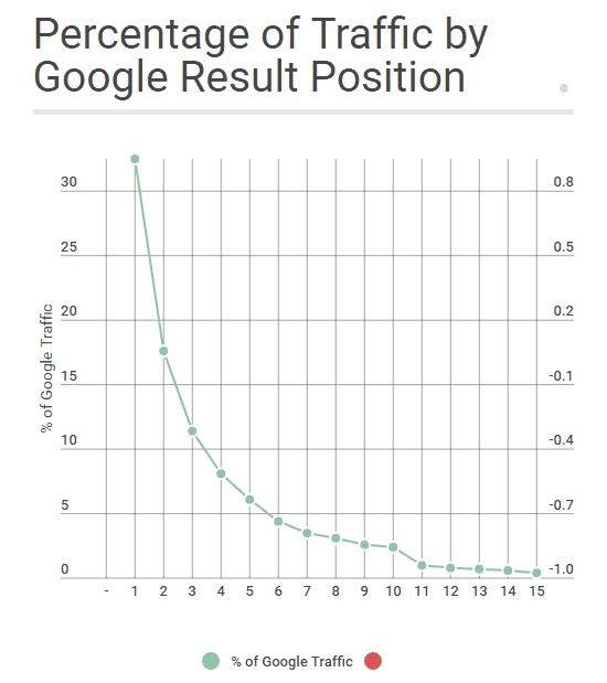 Content Hacking: percentage of traffic by result position