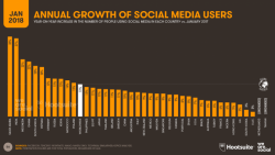 Why Facebook and twitter are the best platforms for Digital Marketing 2