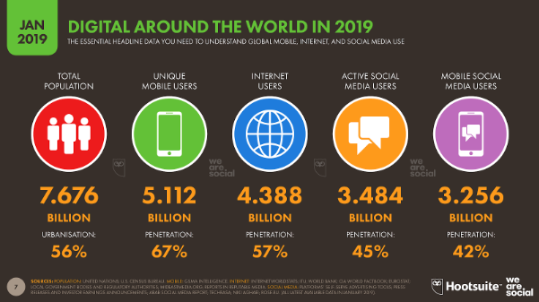Global Digital Growth Stats