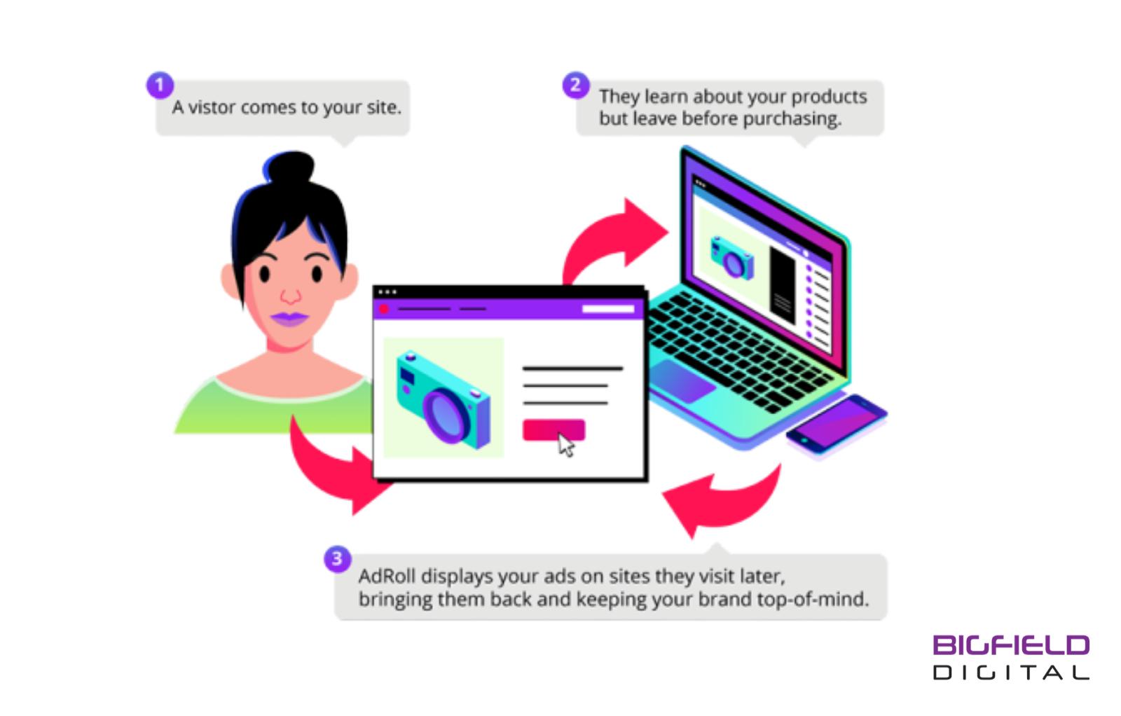 steps to set up retargeting ads