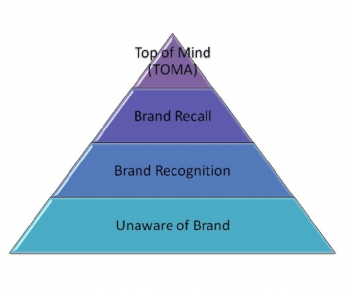 TOMA pyramid